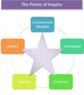 Points-of-Inquiry